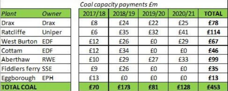 Coal Payments