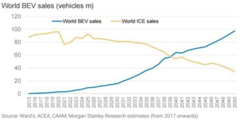 BEV Sales