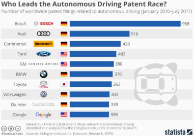 Patent Leadership
