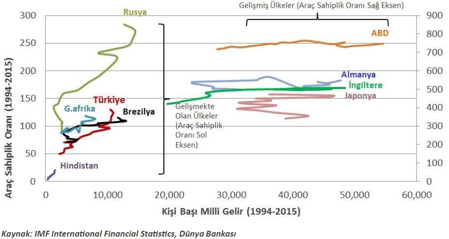 1994-2015 Gelişmiş ve Gelişmekte Olan Ülkelerde Otomobil Sahiplik Oranı ve Kişi Başı Milli Gelir