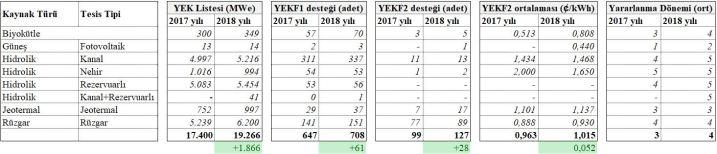 2018 YEK Nihai Liste Analizi_20171201