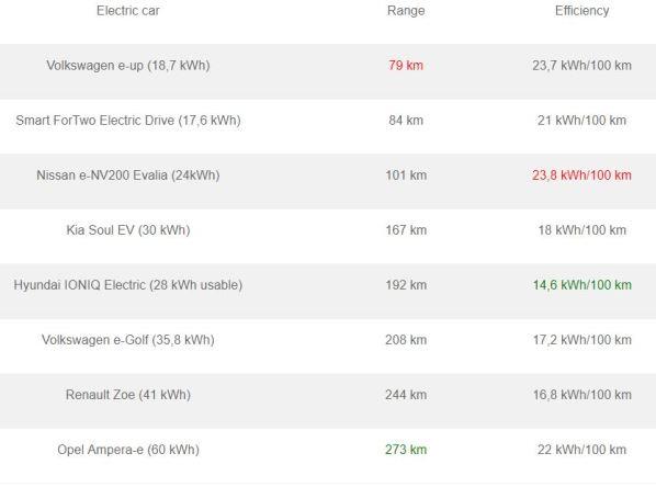 8 EVs Test Results