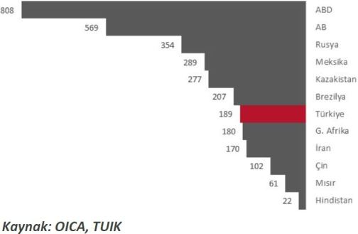 Ülkelere Göre 1000 Kişiye Düşen Araç Sayısı 2014 yılı